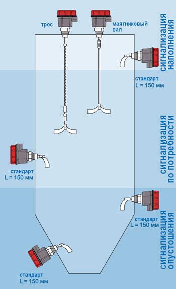 Варианты установки ротационного датчика уровня